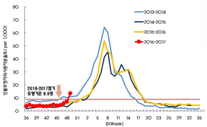 절기별로 독감의심환자의 증가 모습을 그래프로 나타낸 모습. - 질병관리본부 제공